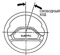 2.19 Проверка подвески и рулевого управления