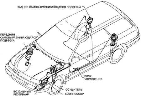 11.5 Воздушная самовыравнивающаяся подвеска