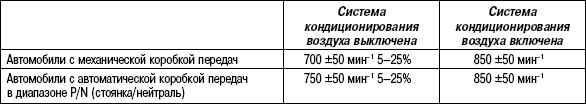 2.8.3 Обслуживание на автомобиле Suzuki Liana