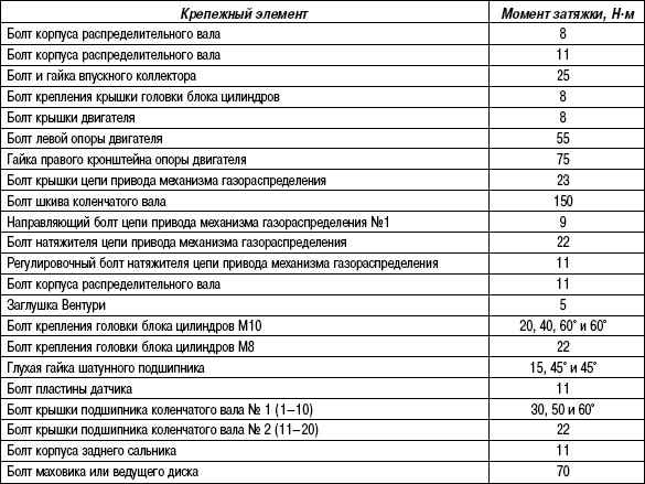 2.9.2 Таблица 2.1. Моменты затяжки резьбовых соединений