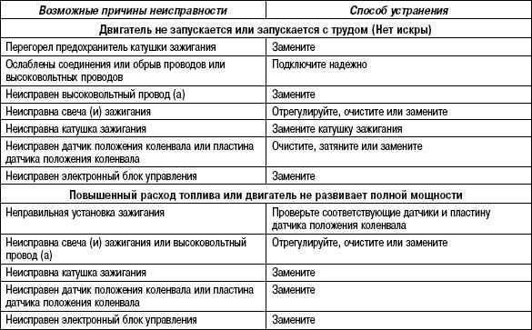 2.9.4 Таблица 2.3. Обнаружение признаков неисправностей системы зажигания