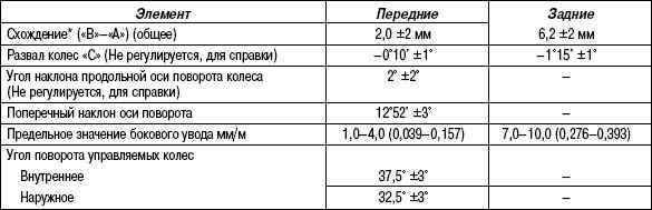 4.5.2 Таблица 4.1. Углы установки колес