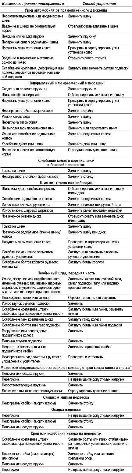 4.5.3 Таблица 4.2. Диагностическая информация и процедуры