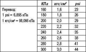 4.5.4 Таблица 4.3. Единицы измерения давления в шинах