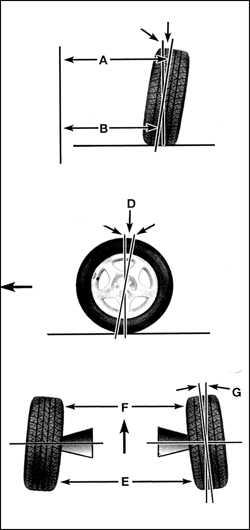 9.20 Углы установки передних колес
