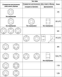 2.6.17 Таблица 2.17 Типы применяемых гаек
