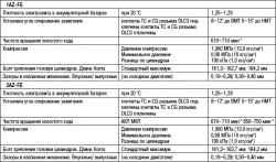 2.6.18 Таблица 2.18 Данные для обслуживания механической части двигателя