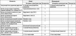 2.6.27 Таблица 2.27 Основные элементы системы управления двигателем 1МZ-FE