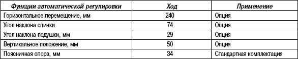 1.7.2 Таблица 1.1 Особенности управления сидений с автоматической регулировкой