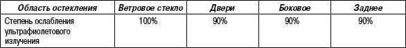 1.7.3 Таблица 1.2 Стекло с защитой от ультрафиолетового излучения