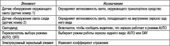 1.7.4 Таблица 1.3 Назначение элементов автоматического зеркала заднего вида