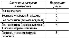 1.7.5 Таблица 1.4 Примеры регулировки света фар
