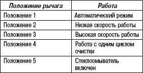 1.7.6 Таблица 1.5 Режимы работы стеклоочистителя ветрового стекла