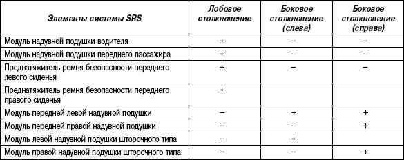 1.7.7 Таблица 1.6 Срабатывание отдельных групп элементов дополнительной системы пассивной безопасности