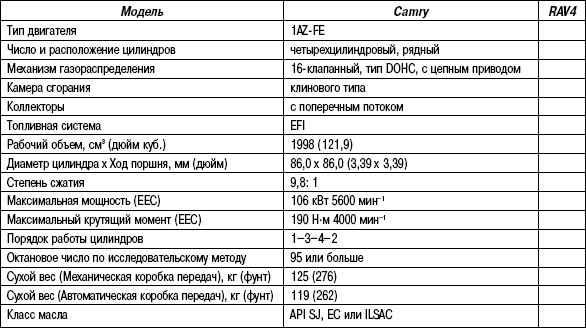 2.6.2 Таблица 2.1 Технические характеристики двигателя 1AZ-FE