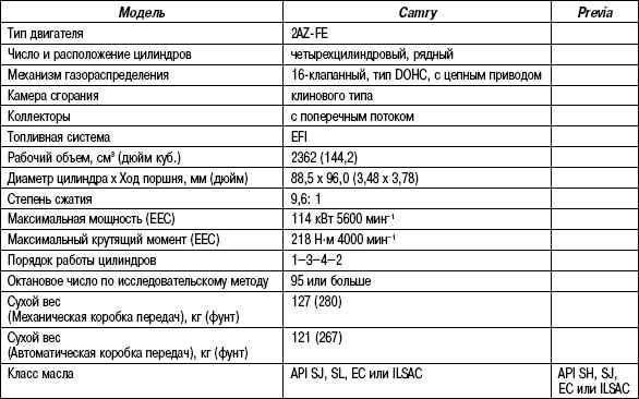 2.6.3 Таблица 2.2 Технические характеристики двигателя 2AZ-FE