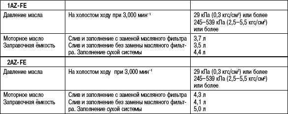 2.6.5 Таблица 2.4 Данные для обслуживания системы смазки