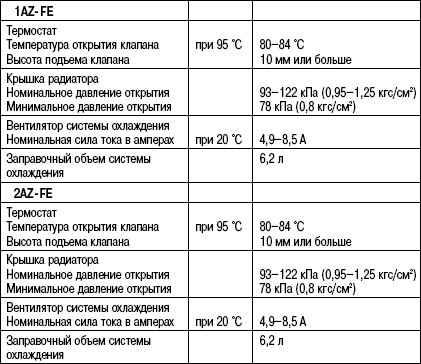 2.6.6 Таблица 2.5 Данные для обслуживания системы охлаждения