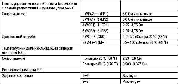 2.6.12 Таблица 2.12 Данные для регулировок и контроля