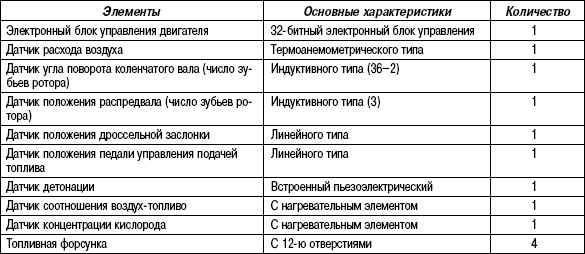 2.6.13 Таблица 2.13 Основные элементы системы управления двигателем