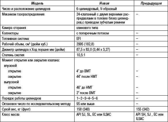 2.6.19 Таблица 2.19 Технические характеристики двигателя 1МZ-FE