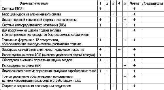 2.6.20 Таблица 2.20 Конструктивные и эксплуатационные особенности двигателей 1MZ-FE