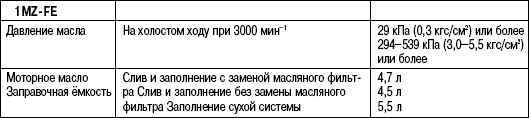 2.6.21 Таблица 2.21 Данные для обслуживания системы смазки двигателя 1MZ-FE