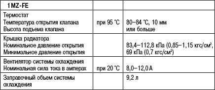 2.6.22 Таблица 2.22 Данные для обслуживания системы охлаждения двигателя 1MZ-FE