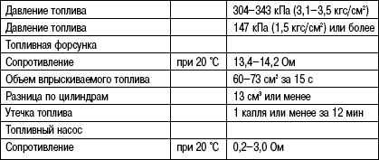 2.6.23 Таблица 2.23 Данные для обслуживания топливной системы