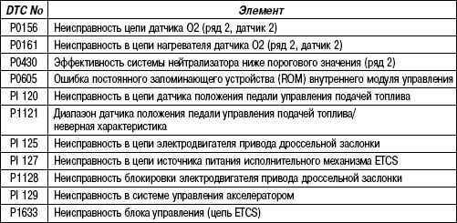 2.6.28 Таблица 2.28 Добавленные коды неисправности (DTC)