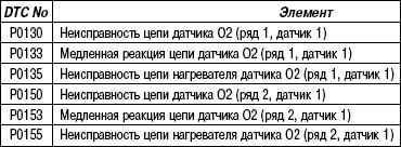 2.6.29 Таблица 2.29 Не используемые коды неисправности (DTC)