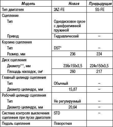 3.5.2 Таблица 3.1 Технические характеристики