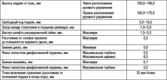 3.5.3 Таблица 3.2 Данные для регулировки сцепления