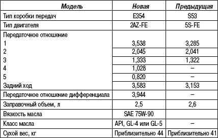 3.5.4 Таблица 3.3 Технические характеристики механической коробки передач Е354 Toyota Camry