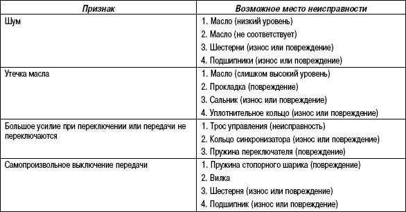 3.5.6 Таблица 3.5 Признаки неисправности МКП Toyota Camry