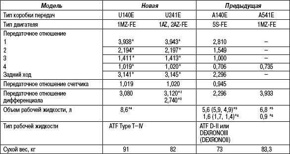 3.5.7 Таблица 3.6 Технические характеристики автоматических коробок передач U241E и U140E Toyota Camry