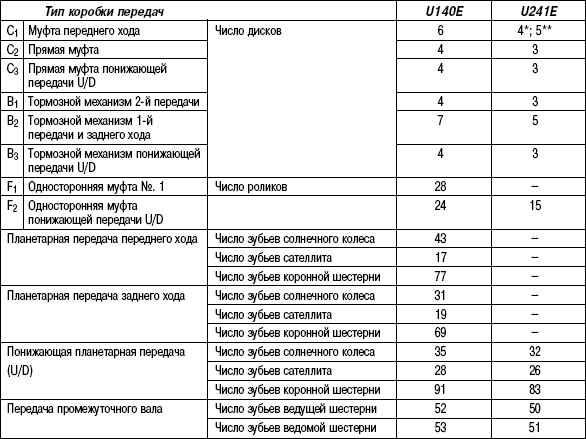 3.5.8 Таблица 3.7 Технические данные и числовые значения планетарных передач автоматических коробок передач U241E и U140E