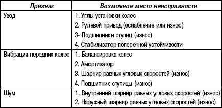 3.5.9 Таблица 3.8 Таблица признаков неисправностей приводного механизма Toyota Camry