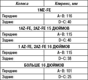 4.3.3 Таблица 4.2 Установочный клиренс передних и задних колес