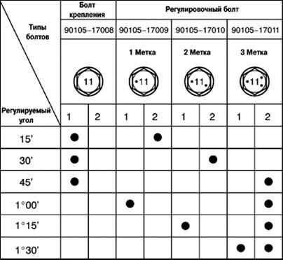4.3.6 Таблица 4.5 Подбора регулировочных болтов