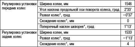 4.3.7 Таблица 4.6 Спецификация регулировки передней и задней подвесок