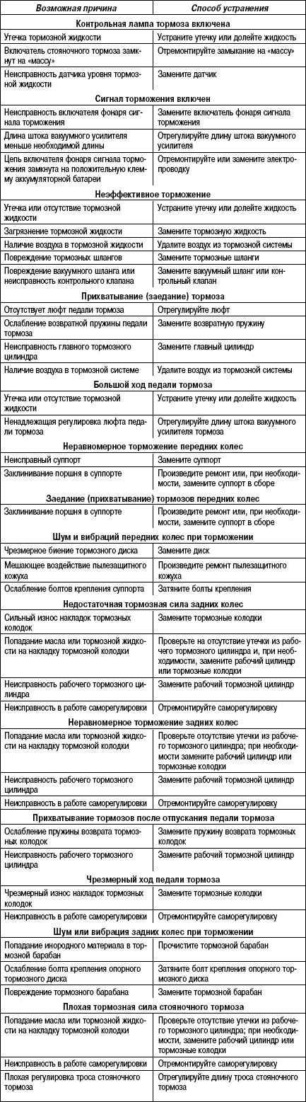 6.17.2 Таблица 6.1 Возможные неисправности тормозной системы, их причины и способы устранения Toyota Camry