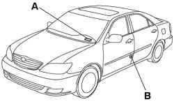 1.1.5 Идентификационные данные автомобиля