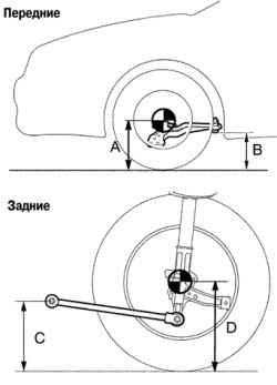 4.1.3 Измерение клиренса передних и заднхих колес автомобиля