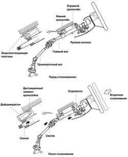 5.1.2 Энергопоглощающий механизм