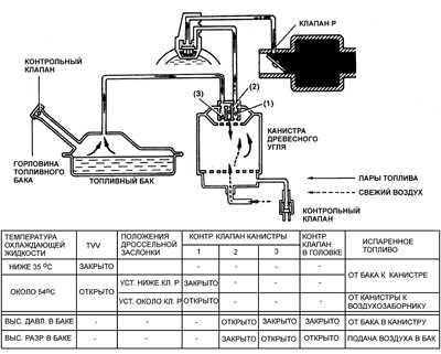 9.7 Система улавливания паров топлива (EVAP)