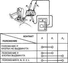 11.7.4 Контрольный переключатель