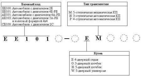 1.2 Коды моделей