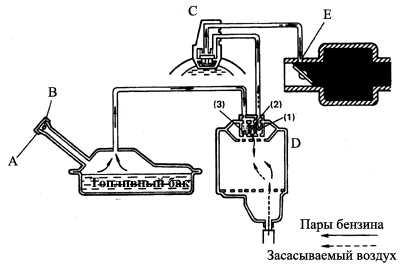 6.6 Система улавливания паров бензина