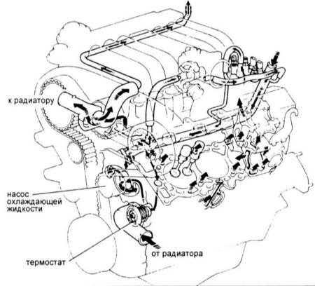5.0 Системы охлаждения двигателя, отопления салона и кондиционирования   воздуха